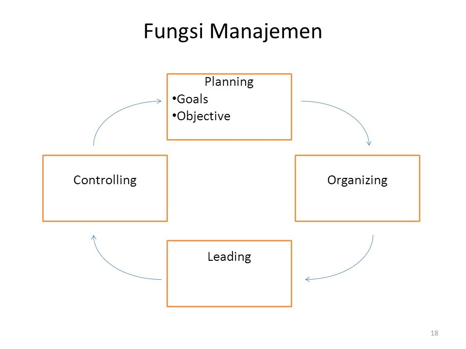 Fungsi Manajemen Planning Goals Objective Controlling Organizing