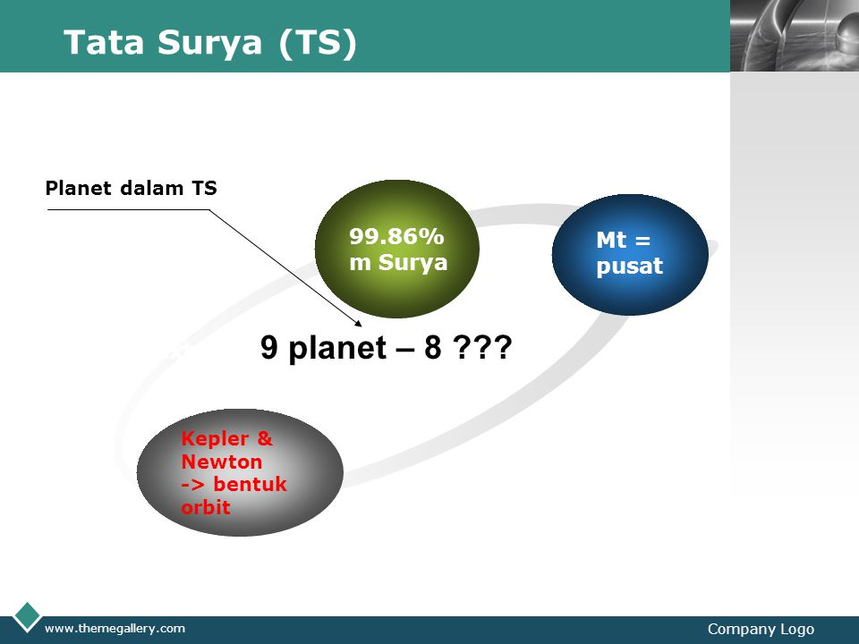 Tata Surya (TS) 9 planet – 8 99.86% Mt = m Surya pusat Text