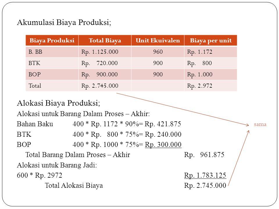 Akumulasi Biaya Produksi;