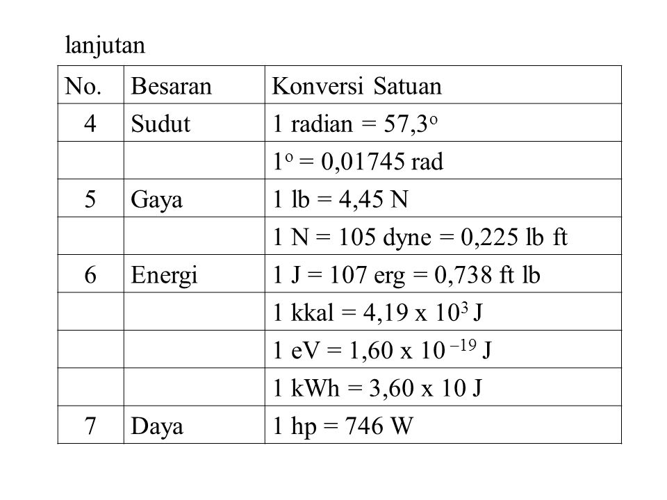 lanjutan No. Besaran. Konversi Satuan. 4. Sudut. 1 radian = 57,3o. 1o = 0,01745 rad. 5. Gaya.