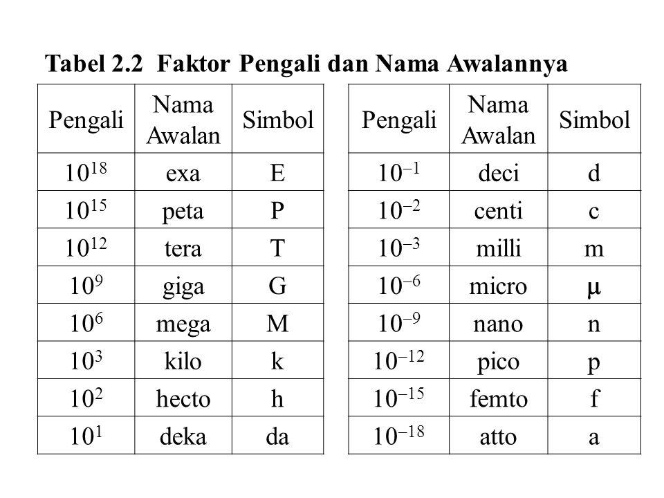 Tabel 2.2 Faktor Pengali dan Nama Awalannya
