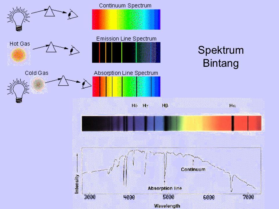 Spektrum Bintang