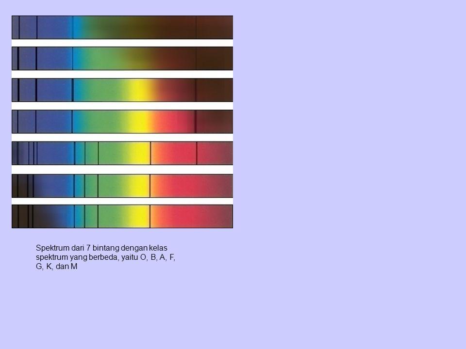 Spektrum dari 7 bintang dengan kelas spektrum yang berbeda, yaitu O, B, A, F, G, K, dan M