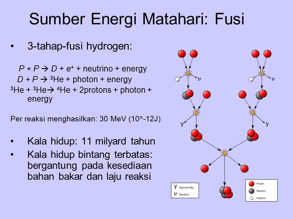 Sumber Energi Matahari: Fusi