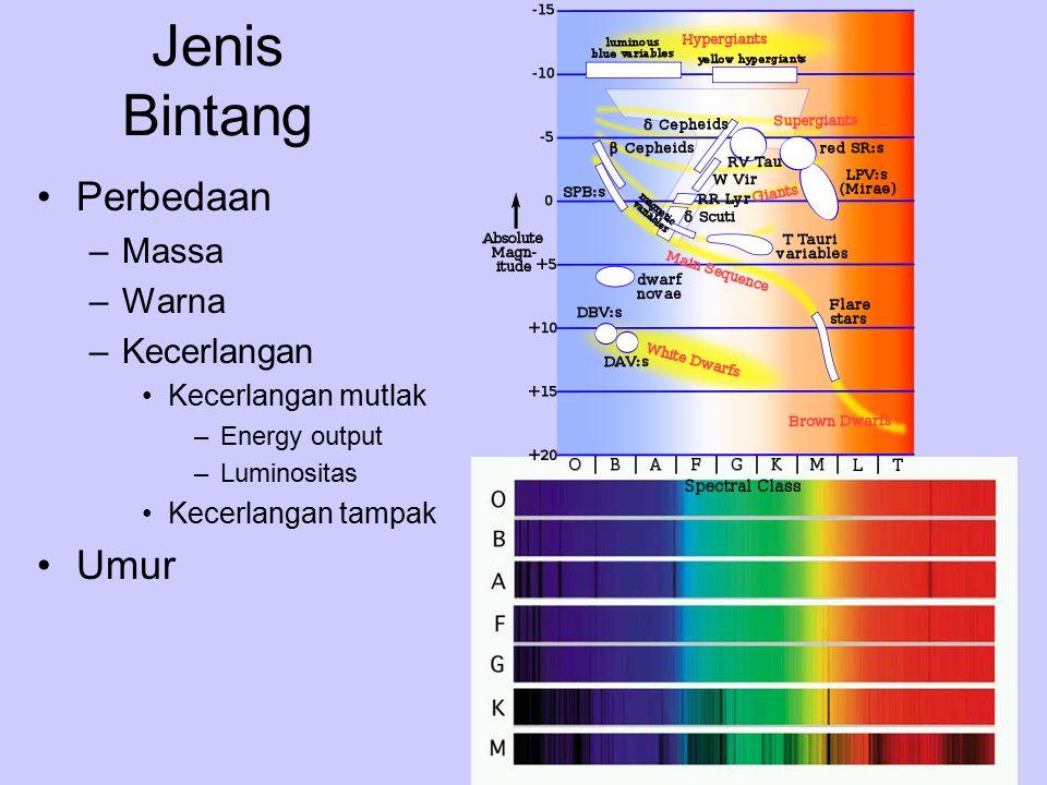 Jenis Bintang Perbedaan Umur Massa Warna Kecerlangan