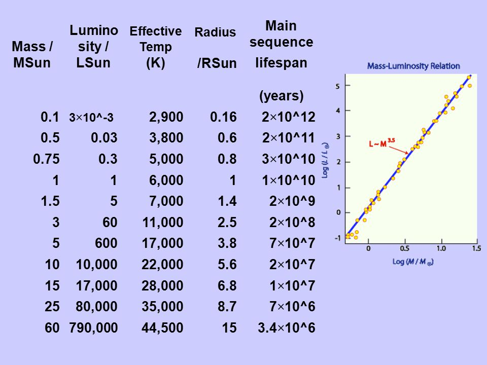 Mass / MSun Luminosity / LSun /RSun Main sequence lifespan (years)
