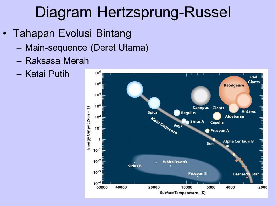 Diagram Hertzsprung-Russel