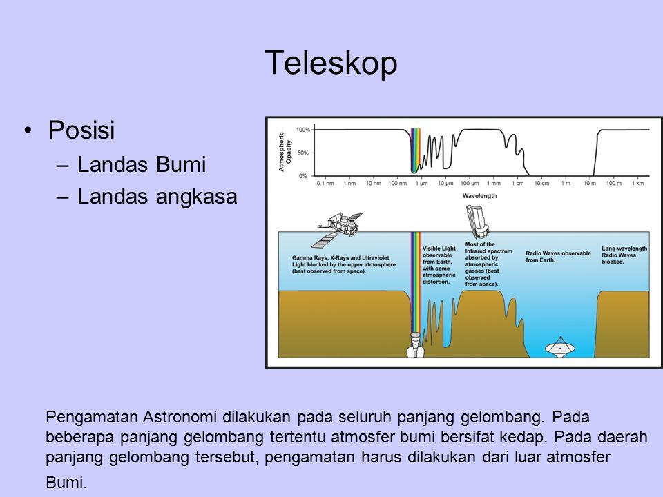 Teleskop Posisi Landas Bumi Landas angkasa