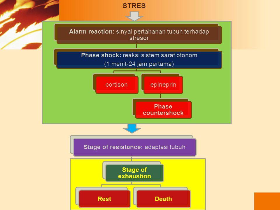 STRES Alarm reaction: sinyal pertahanan tubuh terhadap stresor