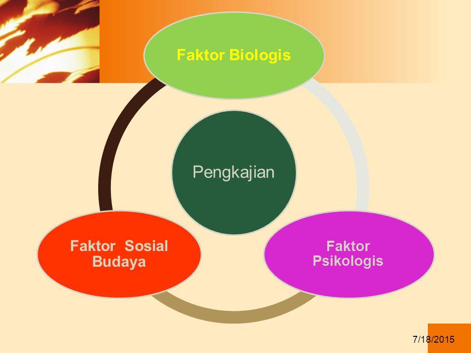 Faktor Biologis Faktor Sosial Budaya Faktor Psikologis 4/12/2017