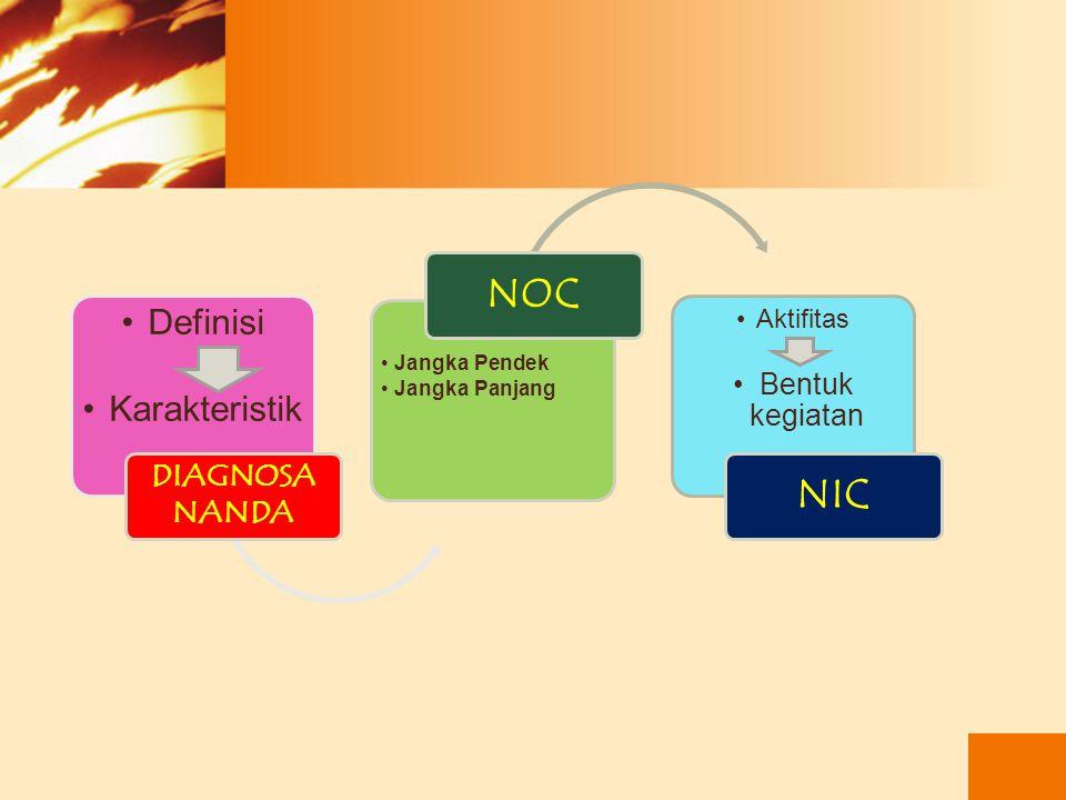 NOC NIC Bentuk kegiatan Aktifitas Jangka Pendek Jangka Panjang