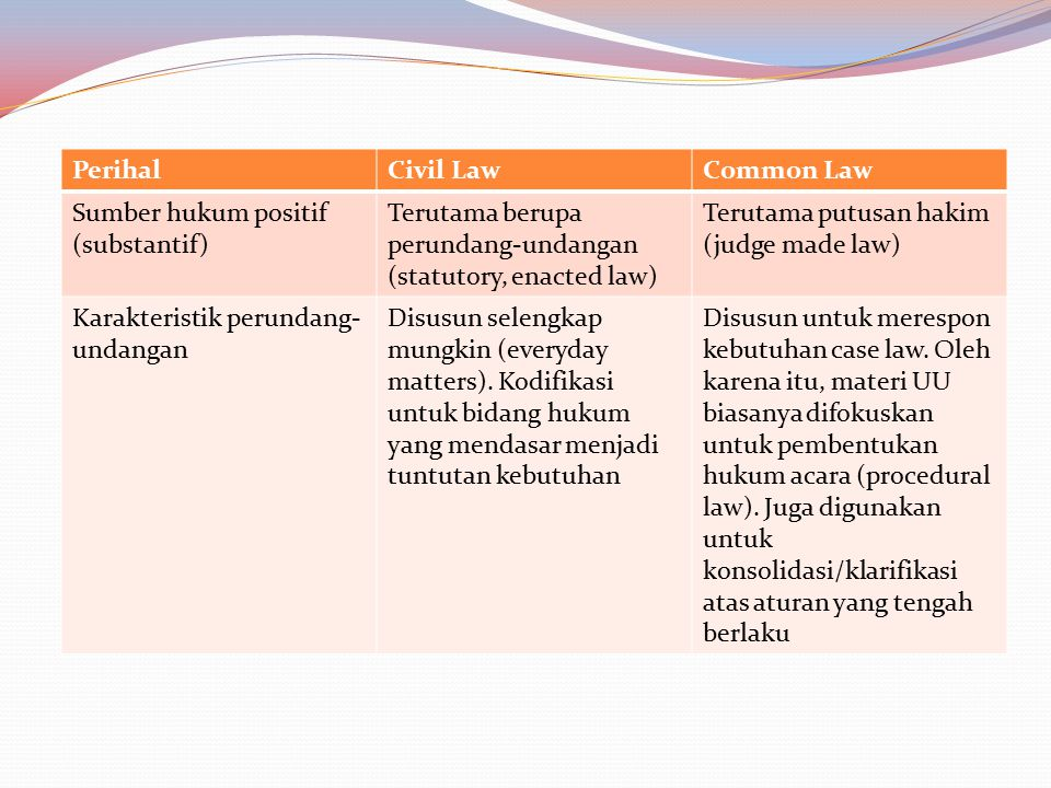 Perihal Civil Law. Common Law. Sumber hukum positif (substantif) Terutama berupa perundang-undangan (statutory, enacted law)