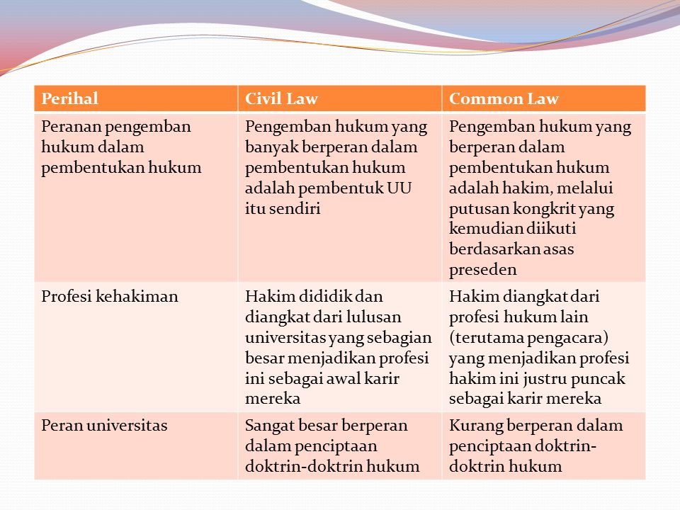 Perihal Civil Law. Common Law. Peranan pengemban hukum dalam pembentukan hukum.