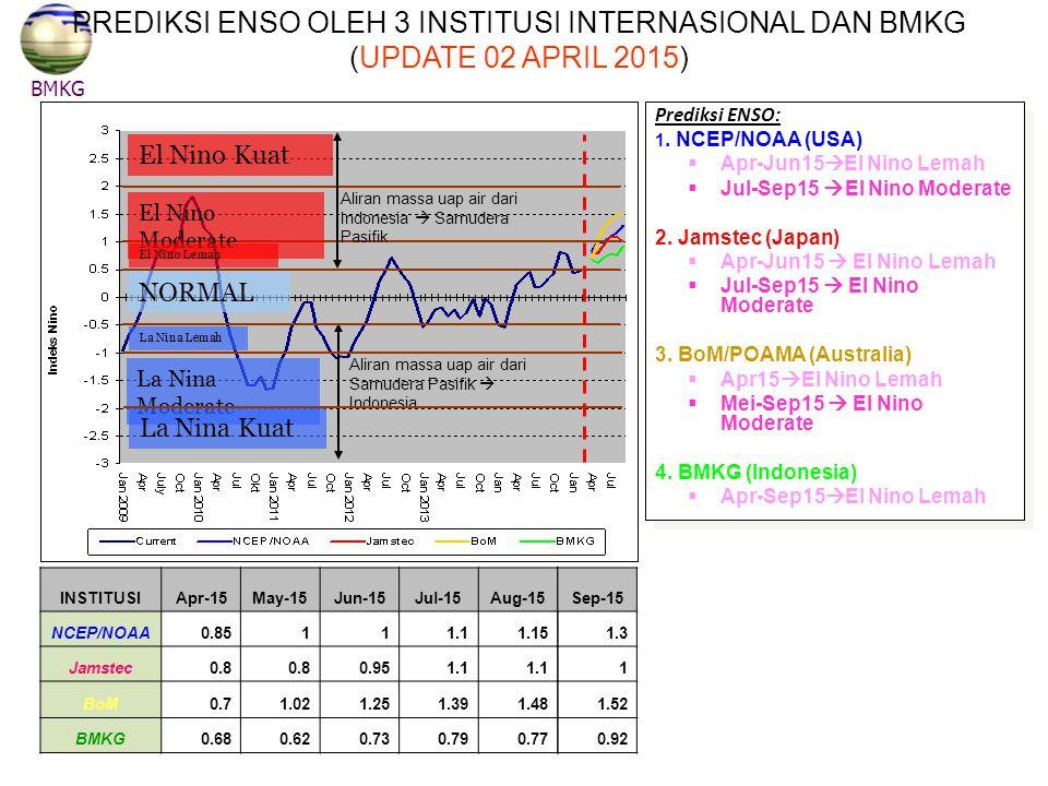 PREDIKSI ENSO OLEH 3 INSTITUSI INTERNASIONAL DAN BMKG (UPDATE 02 APRIL 2015)