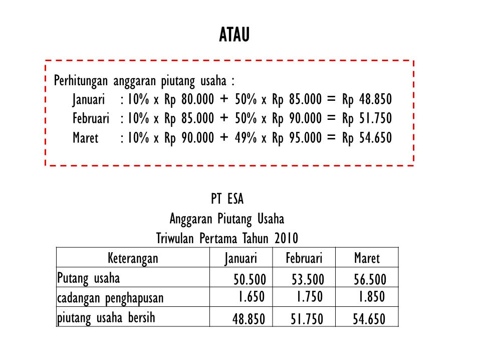 ATAU Perhitungan anggaran piutang usaha :