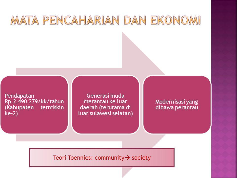 Mata Pencaharian dan Ekonomi