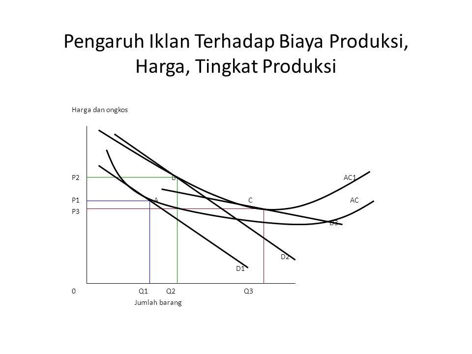 Pengaruh Iklan Terhadap Biaya Produksi, Harga, Tingkat Produksi