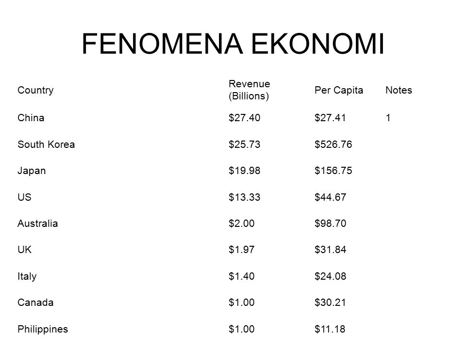 FENOMENA EKONOMI Country Revenue (Billions) Per Capita Notes China