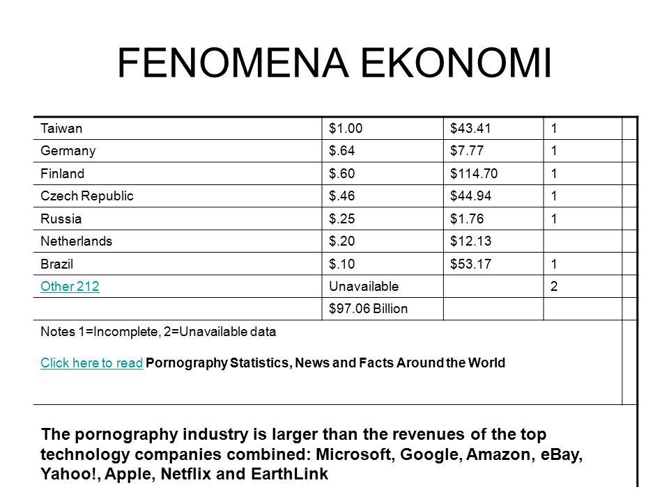 FENOMENA EKONOMI Taiwan $1.00 $43.41 1 Germany $.64 $7.77 Finland $.60
