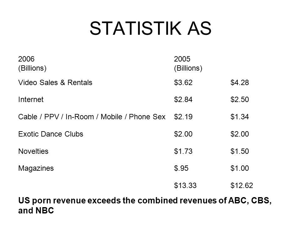 STATISTIK AS 2006 (Billions) 2005 (Billions) Video Sales & Rentals. $3.62. $4.28. Internet. $2.84.
