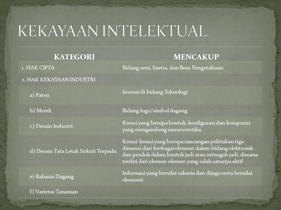 KEKAYAAN INTELEKTUAL KATEGORI MENCAKUP 1. HAK CIPTA