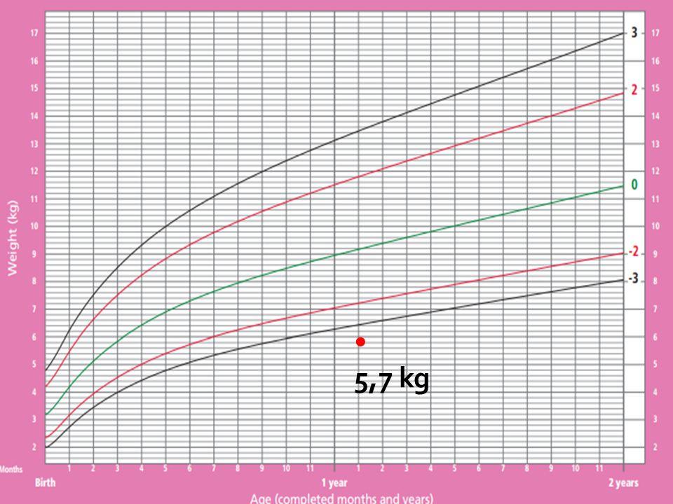 Severely Underweight • 5,7 kg