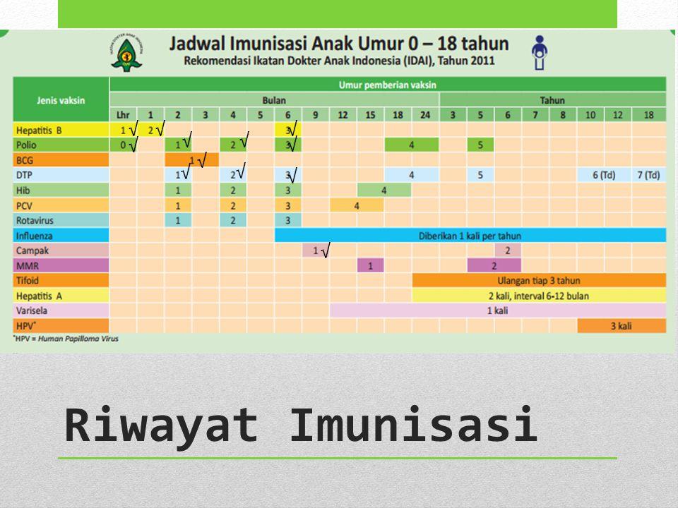 √ √ √ √ √ √ √ √ √ √ √ √ Riwayat Imunisasi