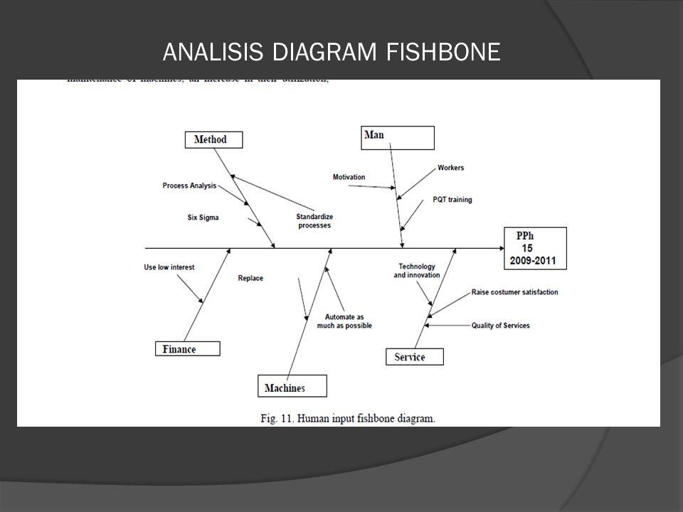 ANALISIS DIAGRAM FISHBONE