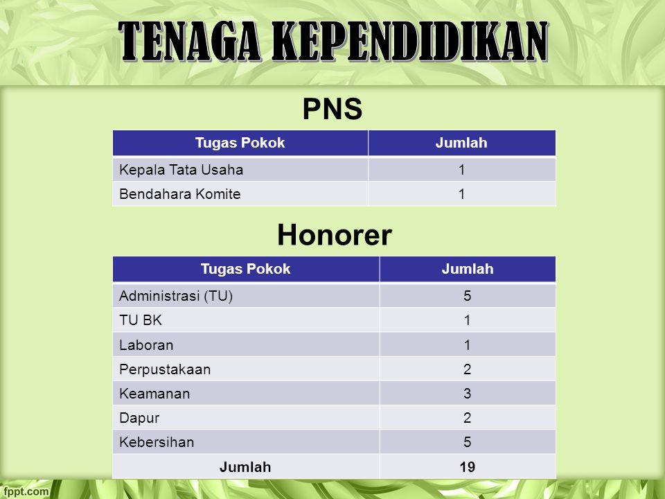 TENAGA KEPENDIDIKAN PNS Honorer Tugas Pokok Jumlah Kepala Tata Usaha 1