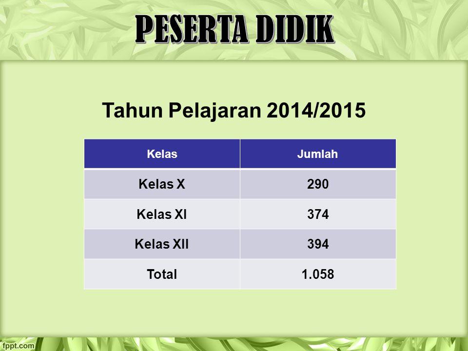 PESERTA DIDIK Tahun Pelajaran 2014/2015 Kelas X 290 Kelas XI 374