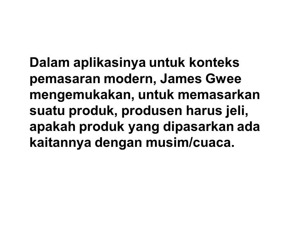 Dalam aplikasinya untuk konteks pemasaran modern, James Gwee mengemukakan, untuk memasarkan suatu produk, produsen harus jeli, apakah produk yang dipasarkan ada kaitannya dengan musim/cuaca.