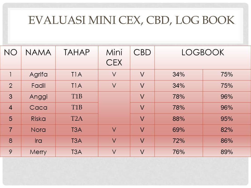 Evaluasi Mini CEX, CBD, Log Book