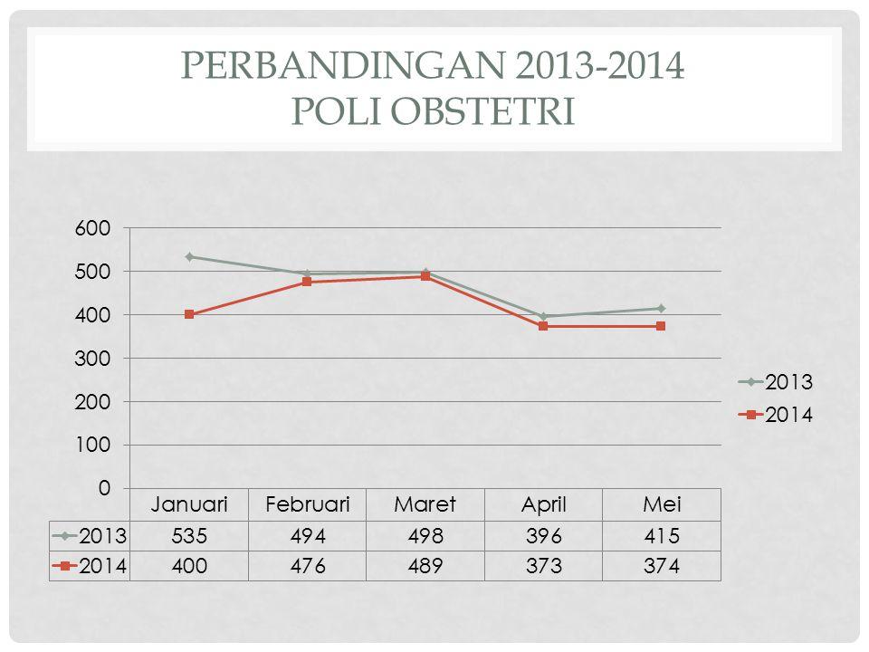 Perbandingan 2013-2014 Poli Obstetri