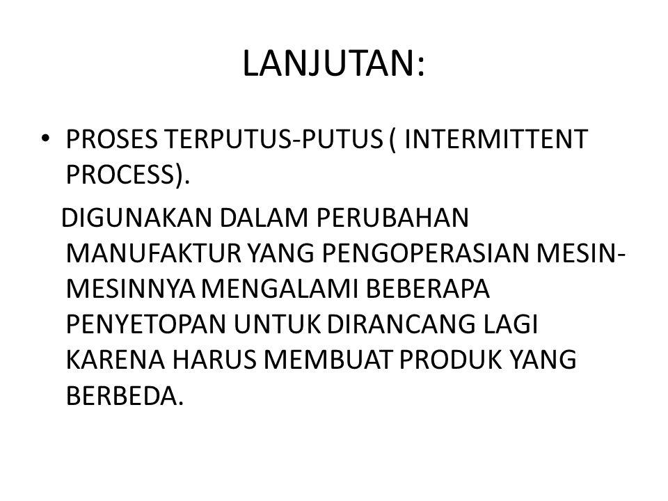 LANJUTAN: PROSES TERPUTUS-PUTUS ( INTERMITTENT PROCESS).