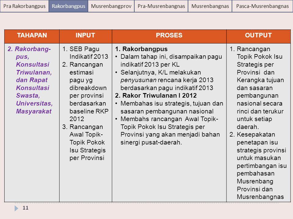 TAHAPAN INPUT. PROSES. OUTPUT. 2. Rakorbang-pus, Konsultasi Triwulanan, dan Rapat Konsultasi Swasta, Universitas, Masyarakat.