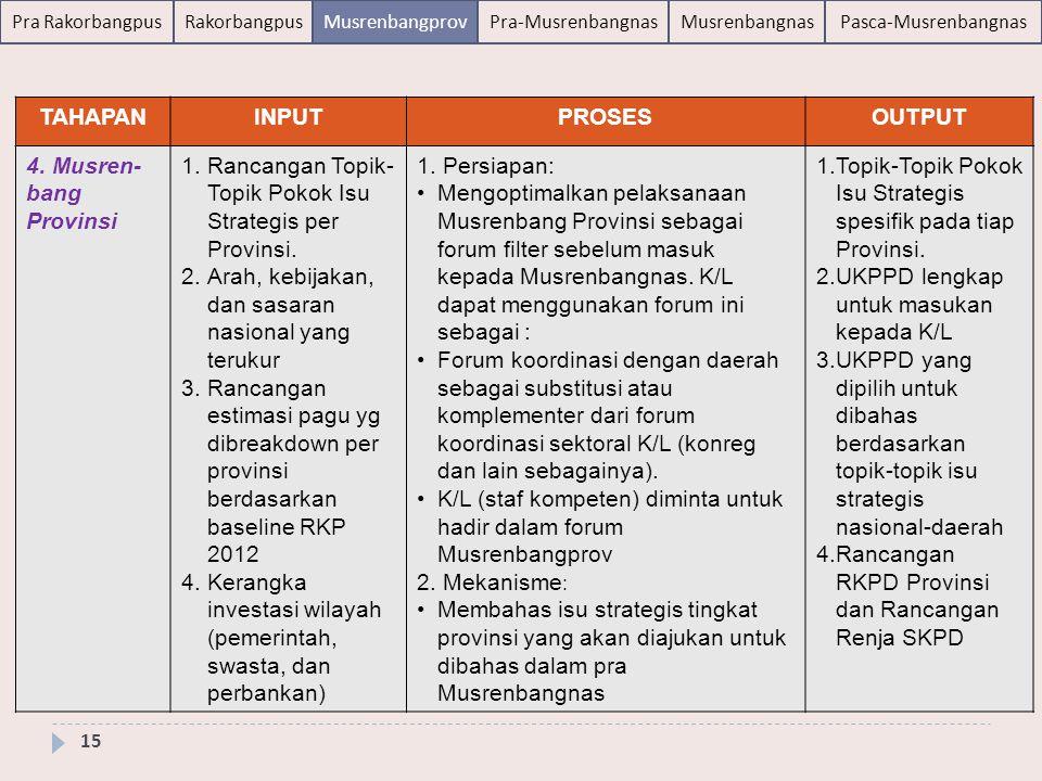 TAHAPAN INPUT. PROSES. OUTPUT. 4. Musren-bang Provinsi. Rancangan Topik-Topik Pokok Isu Strategis per Provinsi.