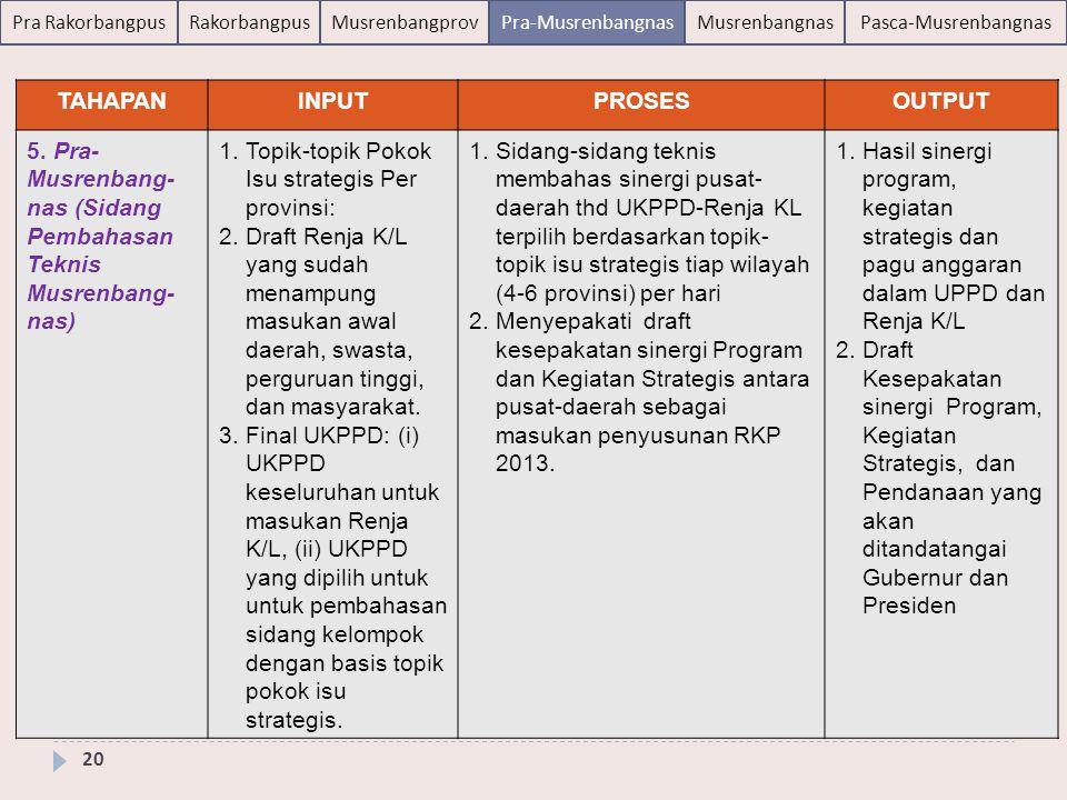 TAHAPAN INPUT. PROSES. OUTPUT. 5. Pra-Musrenbang- nas (Sidang Pembahasan Teknis Musrenbang-nas) Topik-topik Pokok Isu strategis Per provinsi: