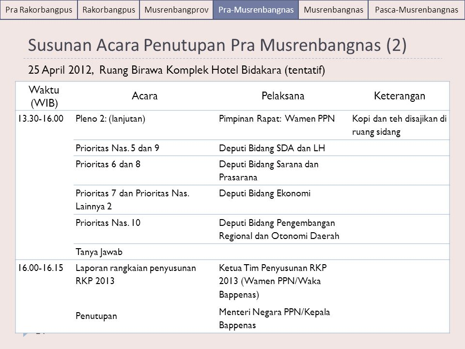 Susunan Acara Penutupan Pra Musrenbangnas (2)