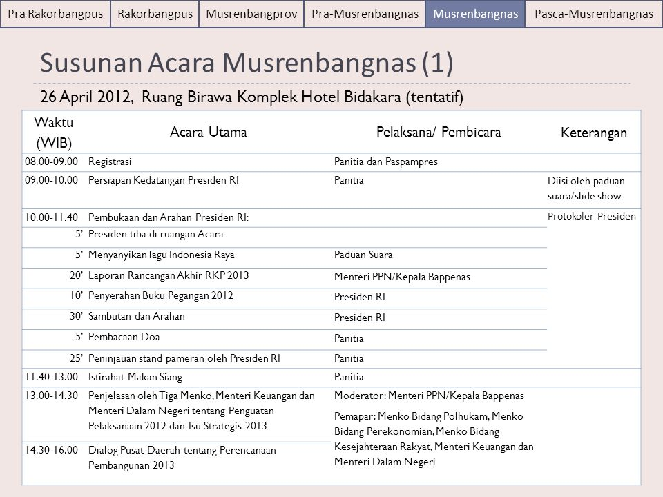 Susunan Acara Musrenbangnas (1)