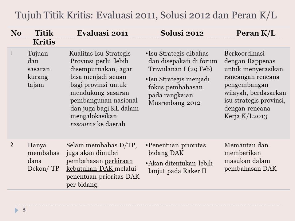 Tujuh Titik Kritis: Evaluasi 2011, Solusi 2012 dan Peran K/L