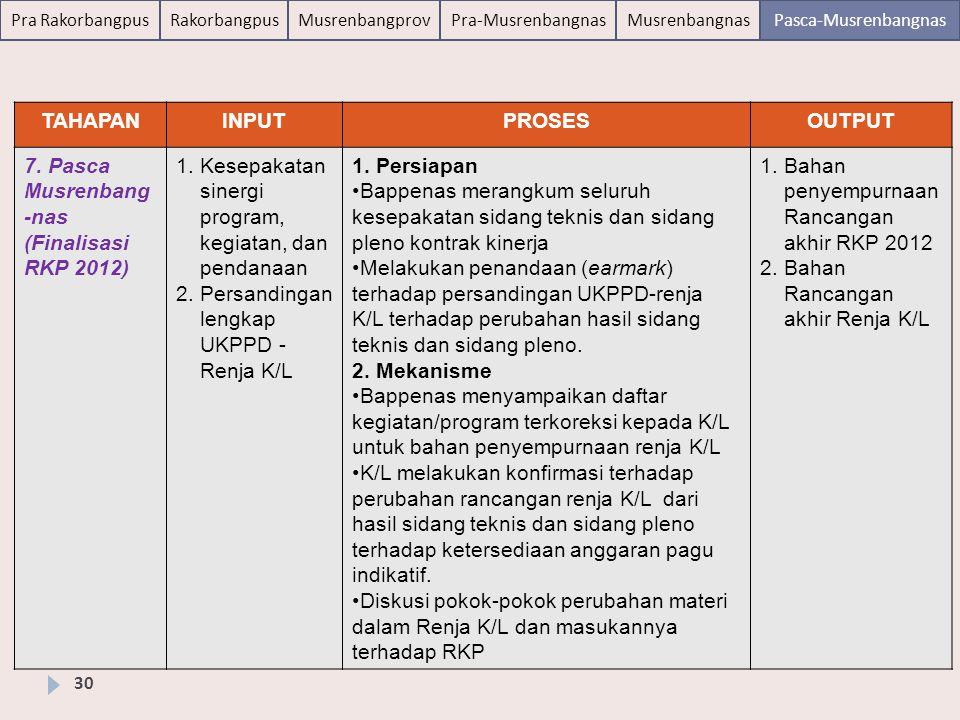 TAHAPAN INPUT. PROSES. OUTPUT. 7. Pasca Musrenbang-nas (Finalisasi RKP 2012) Kesepakatan sinergi program, kegiatan, dan pendanaan.