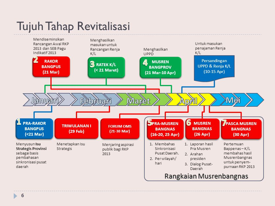 Tujuh Tahap Revitalisasi