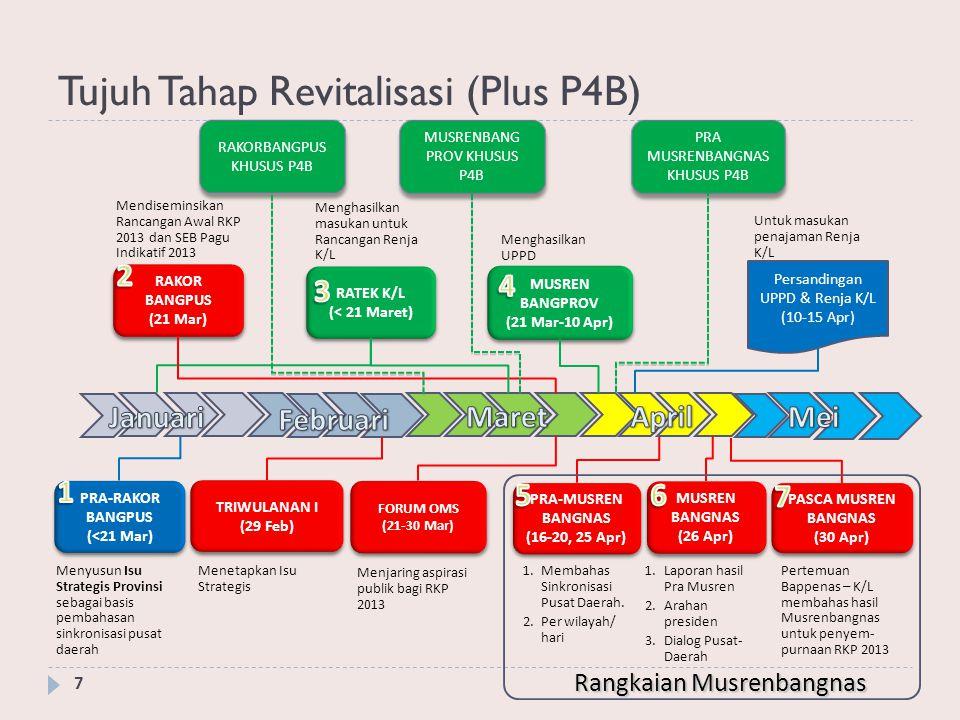 Tujuh Tahap Revitalisasi (Plus P4B)