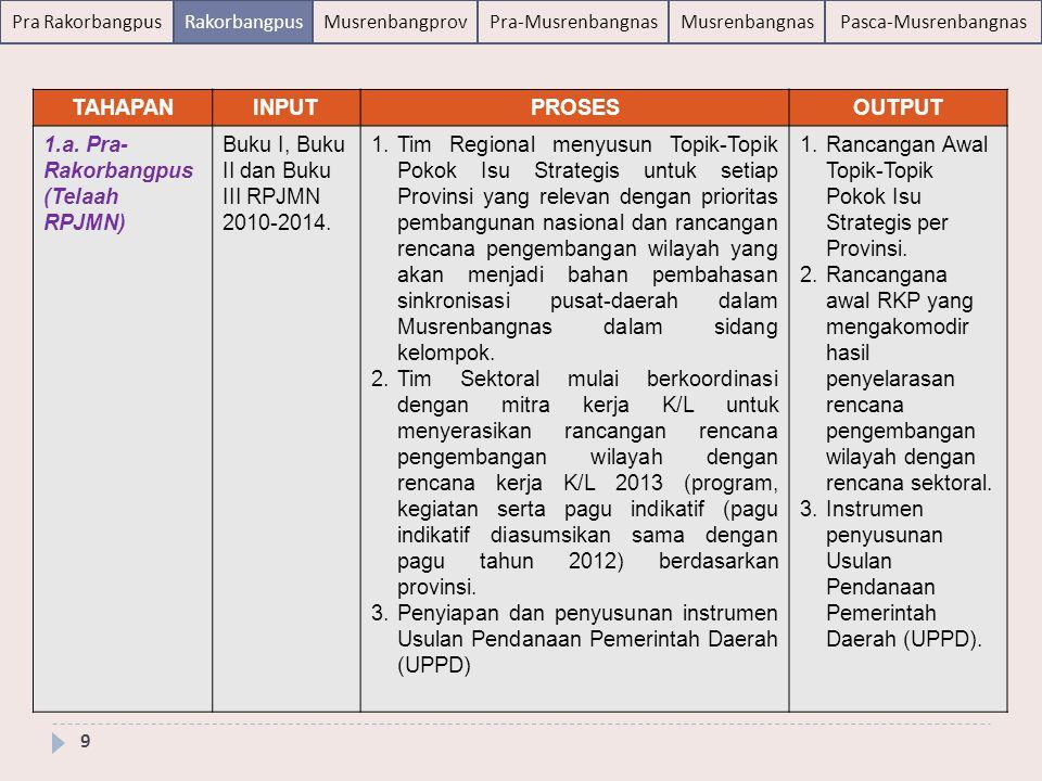 TAHAPAN INPUT. PROSES. OUTPUT. 1.a. Pra-Rakorbangpus (Telaah RPJMN) Buku I, Buku II dan Buku III RPJMN 2010-2014.