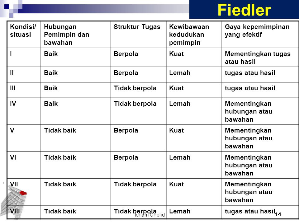 Fiedler Kondisi/situasi Hubungan Pemimpin dan bawahan Struktur Tugas