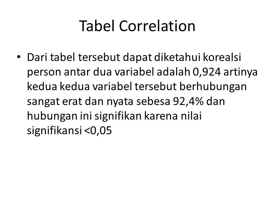 Tabel Correlation