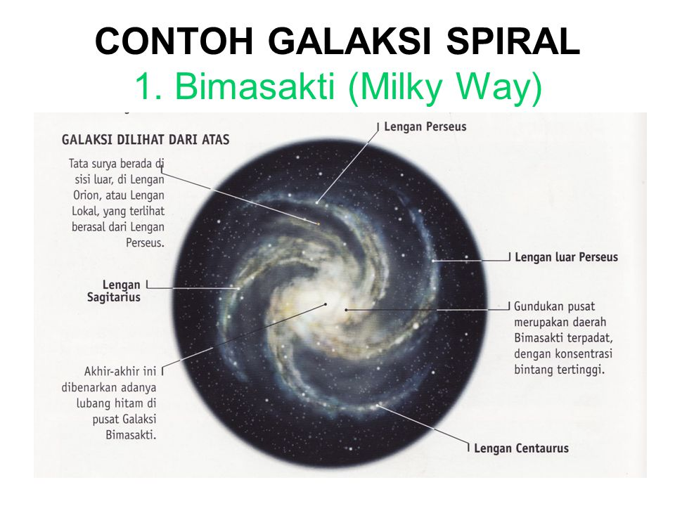 CONTOH GALAKSI SPIRAL 1. Bimasakti (Milky Way)