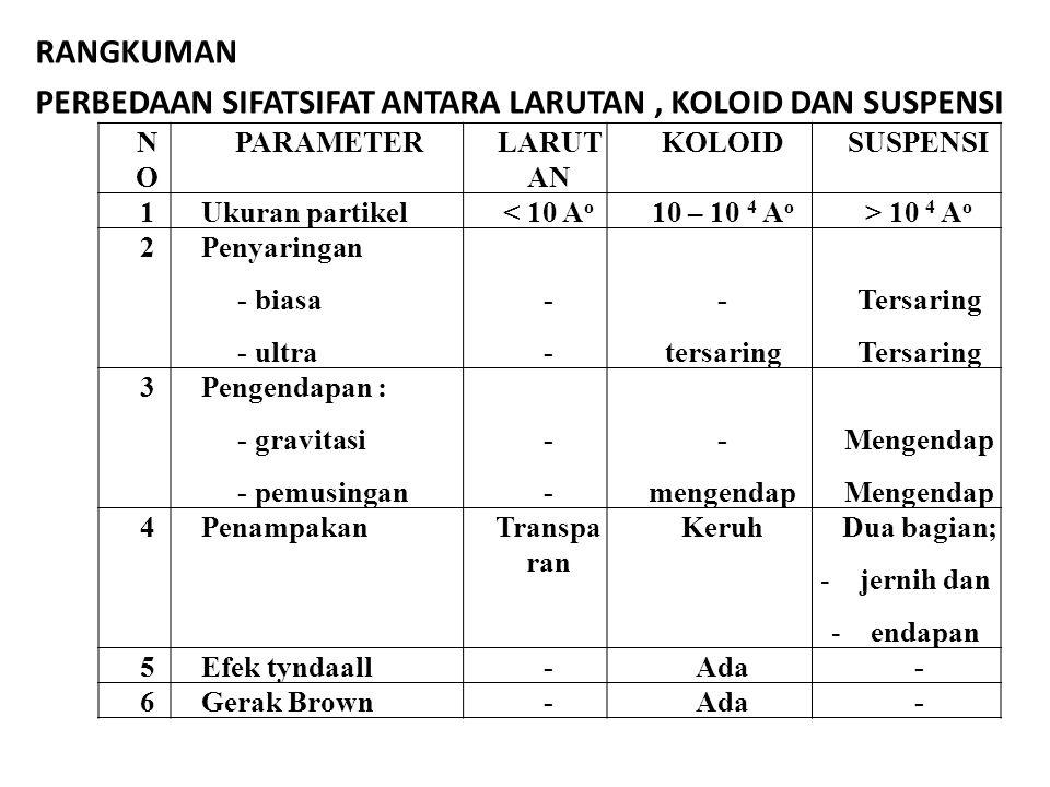 RANGKUMAN Perbedaan sifatsifat antara larutan , Koloid dan Suspensi