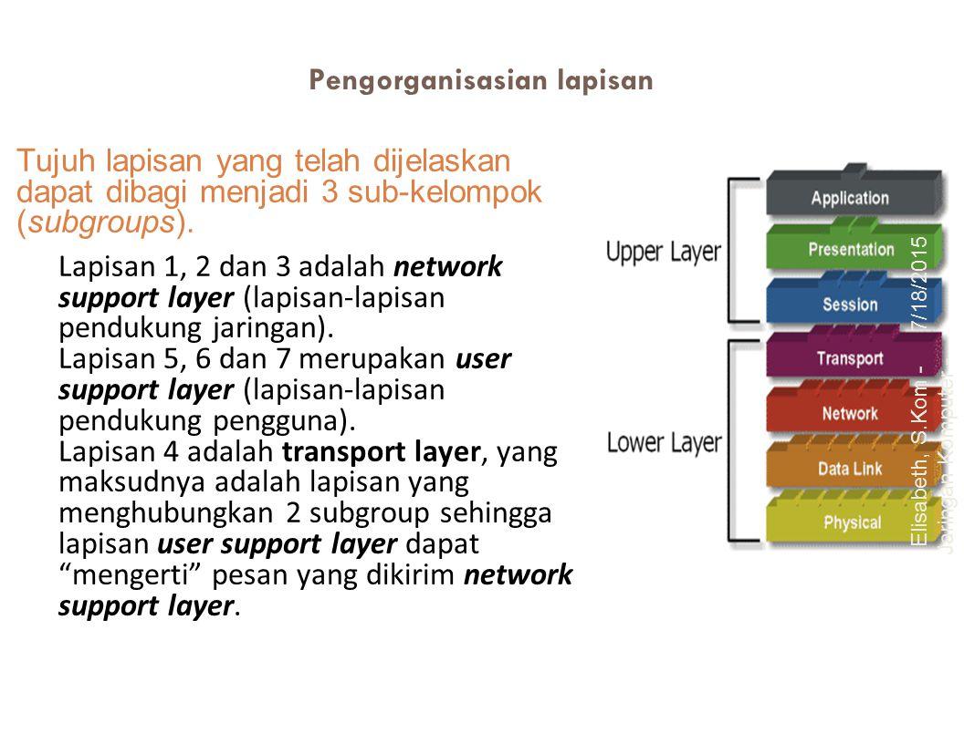 Pengorganisasian lapisan