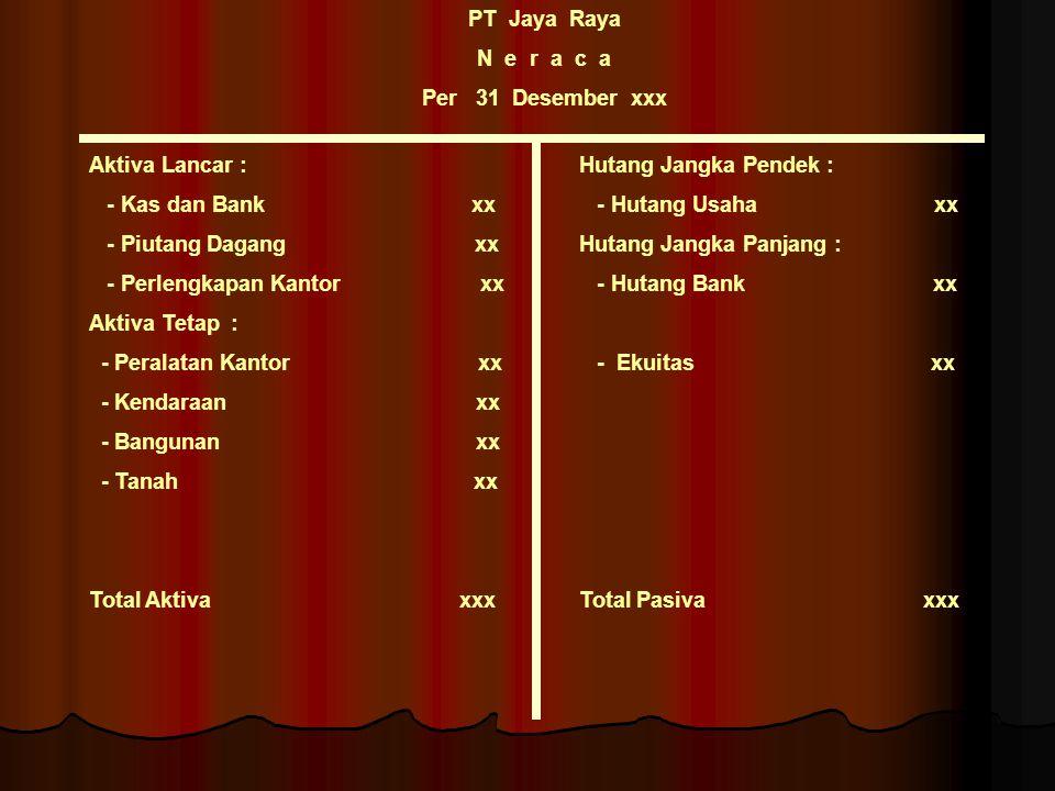 PT Jaya Raya N e r a c a. Per 31 Desember xxx. Aktiva Lancar : - Kas dan Bank xx.